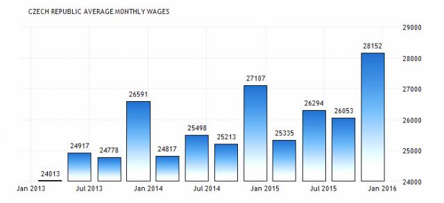 Уровень чешских зарплат.