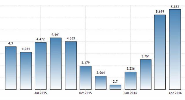 График свободных вакансий в Эстонии