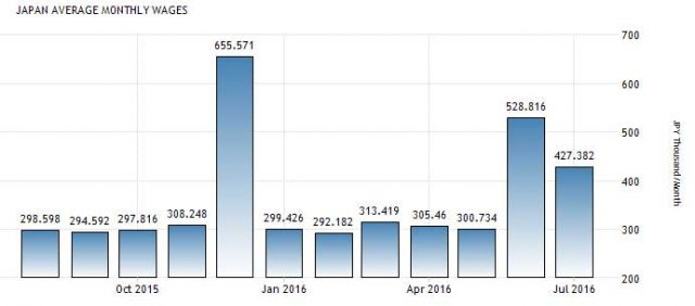 Статистика средней зарплаты японцев (цифры указаны в тысячах йен)