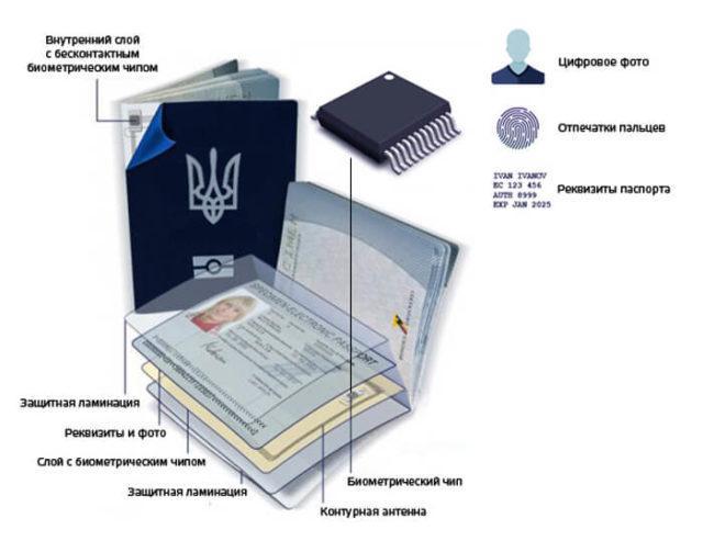 kakie-dokumenty-nyzhny-dlya-zagranpasporta-v-ukraine-5