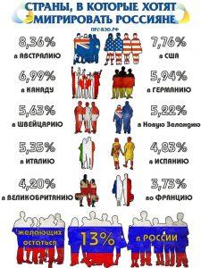 Изображение - Выезд на пмж из россии emigraciya-iz-rossii-2-225x300