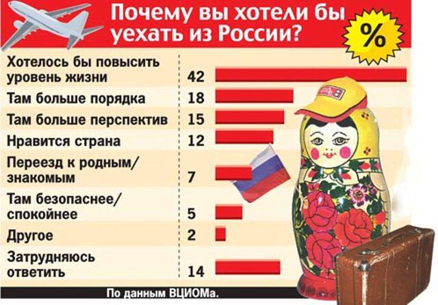 Изображение - Выезд на пмж из россии emigraciya-iz-rossii-5-640x446